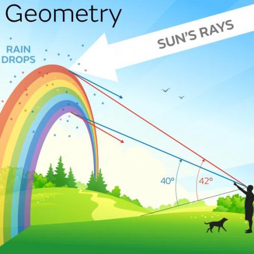 geometria del arco iris